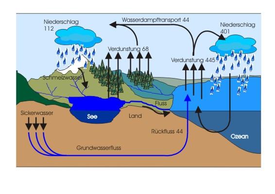 Arbeitsblatt Wasservorkommen Auf Der Erde : Pin das gesamte wasservorkommen der erde wird auf rund